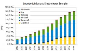 Durchschnittlicher Stromverbrauch Stromerzeugung aus Erneuerbaren Energien