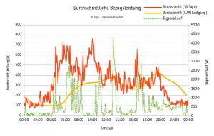 Lastgangmessung, Eigenverbrauchsprognose - Eigenverbrauchsquote, Autarkiegrad