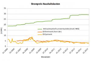 Durchschnittlicher Stromverbrauch - Strom- und Börsenpreisentwicklung