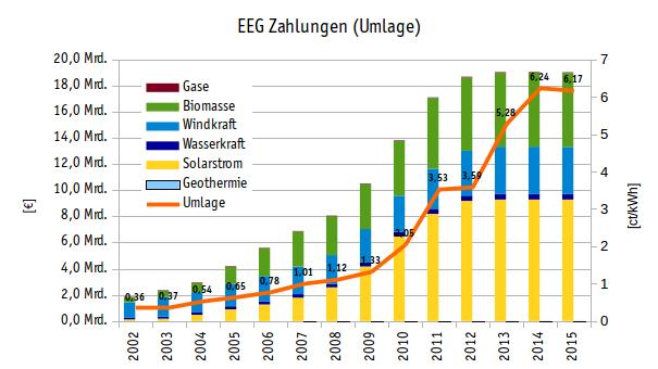 Durchschnittlicher Strompreis EEG Umlage