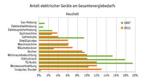 Verbrauchsüberwachung,Anteil Haushaltsgeräte