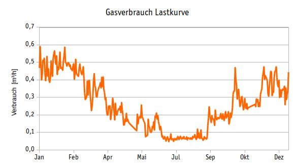 Verbrauchsüberwachung, Gasverbrauch Lastkurve