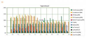 Stromverbrauch Monitor: Tagesbilanzen