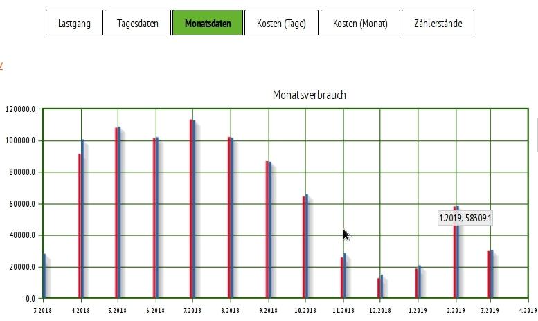 PV Monitoring Monatserträge